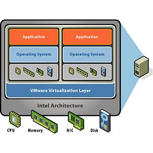 VMware Explained